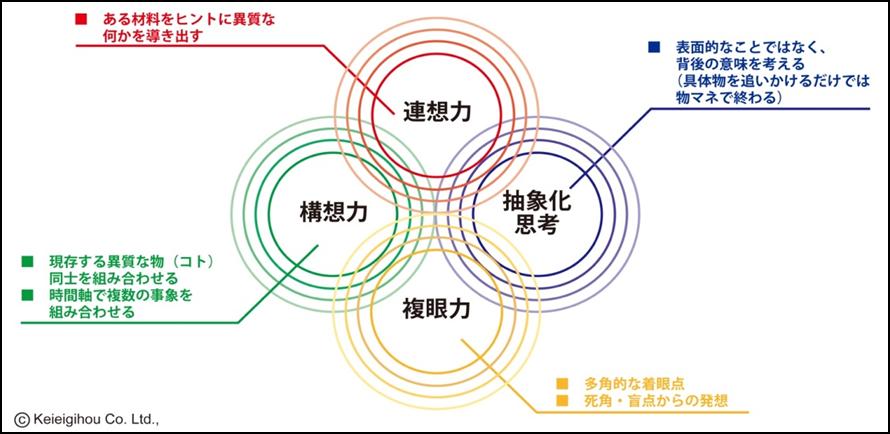 4つの思考円.png